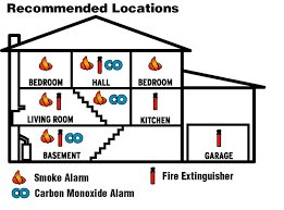 image of house with detectors and fire extinguishers