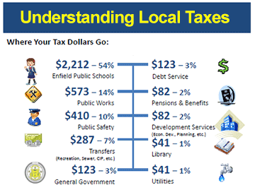 Image for understanding local taxes