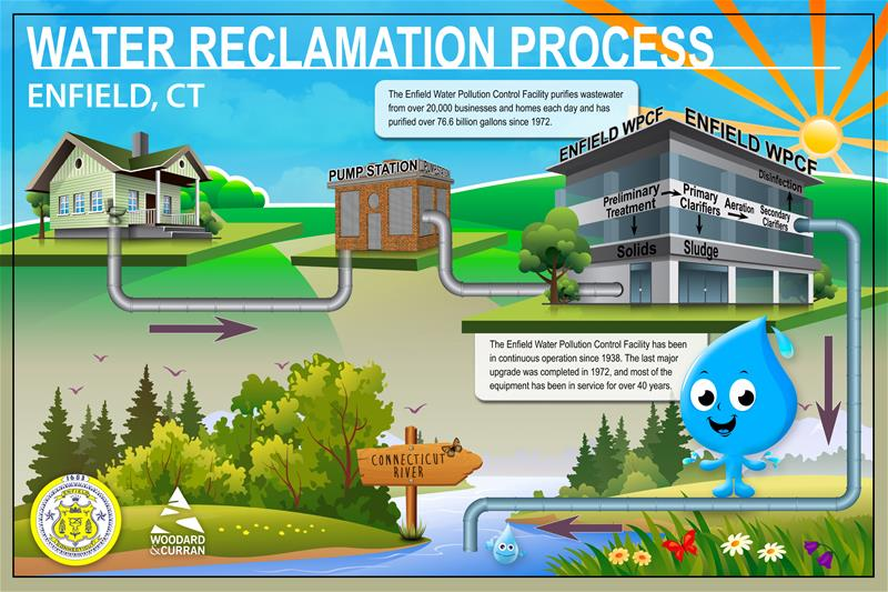 Water Reclamation Poster January-2015